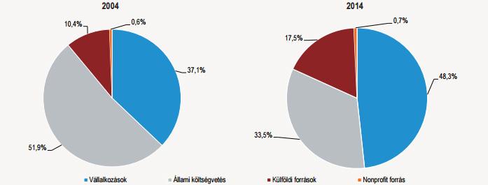 Kutatás-fejlesztés Magyarország