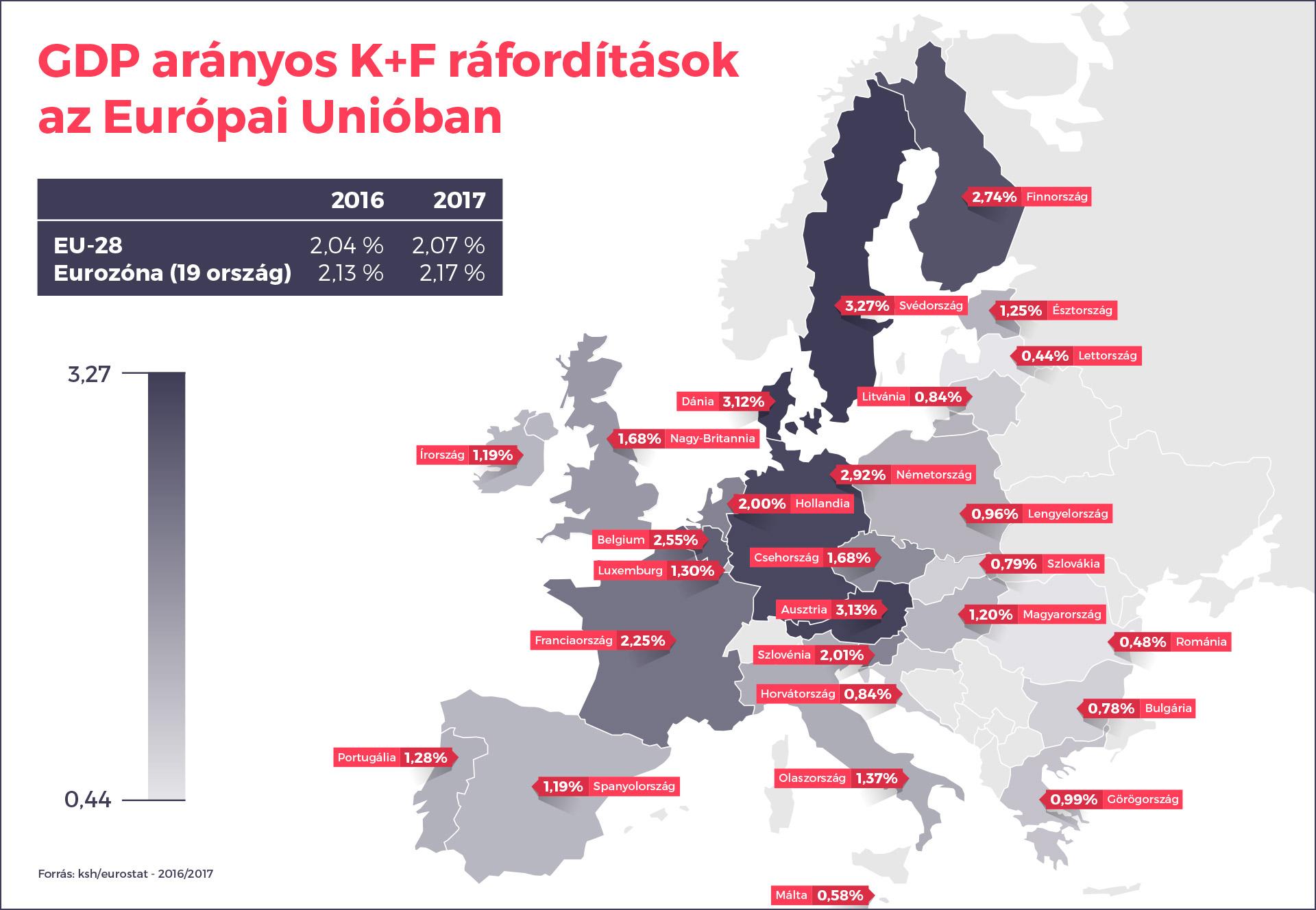 GDP arányos K+F ráfordítások